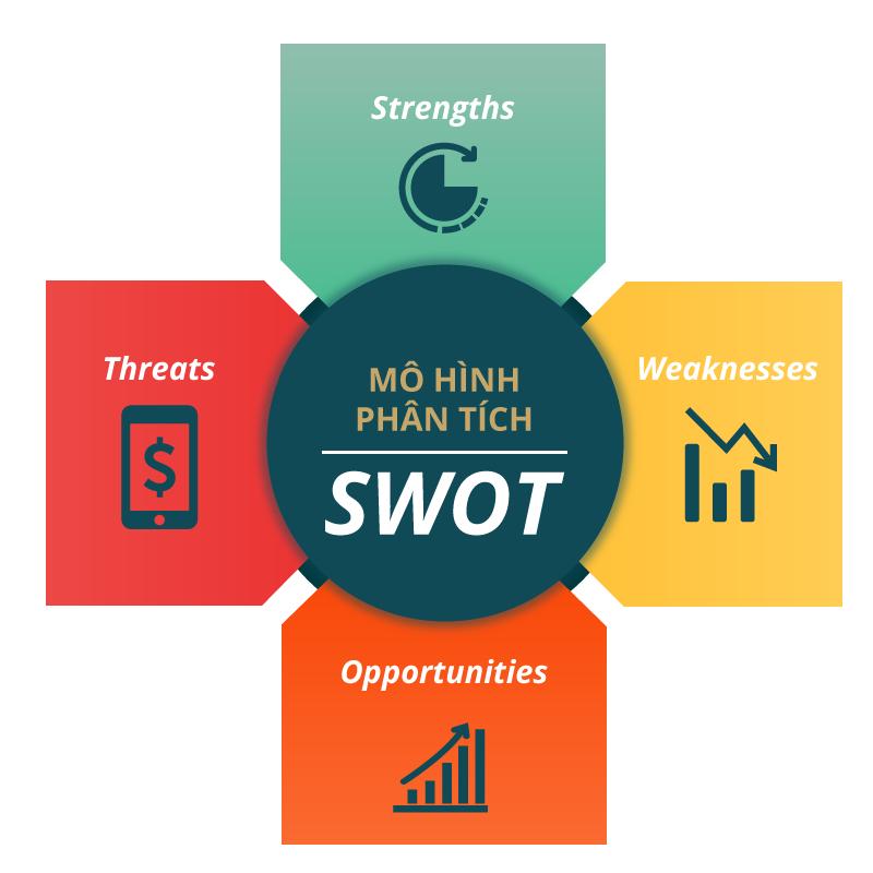 Phân tích SWOT là gì? và ứng dụng cho Startups - freelancerViet